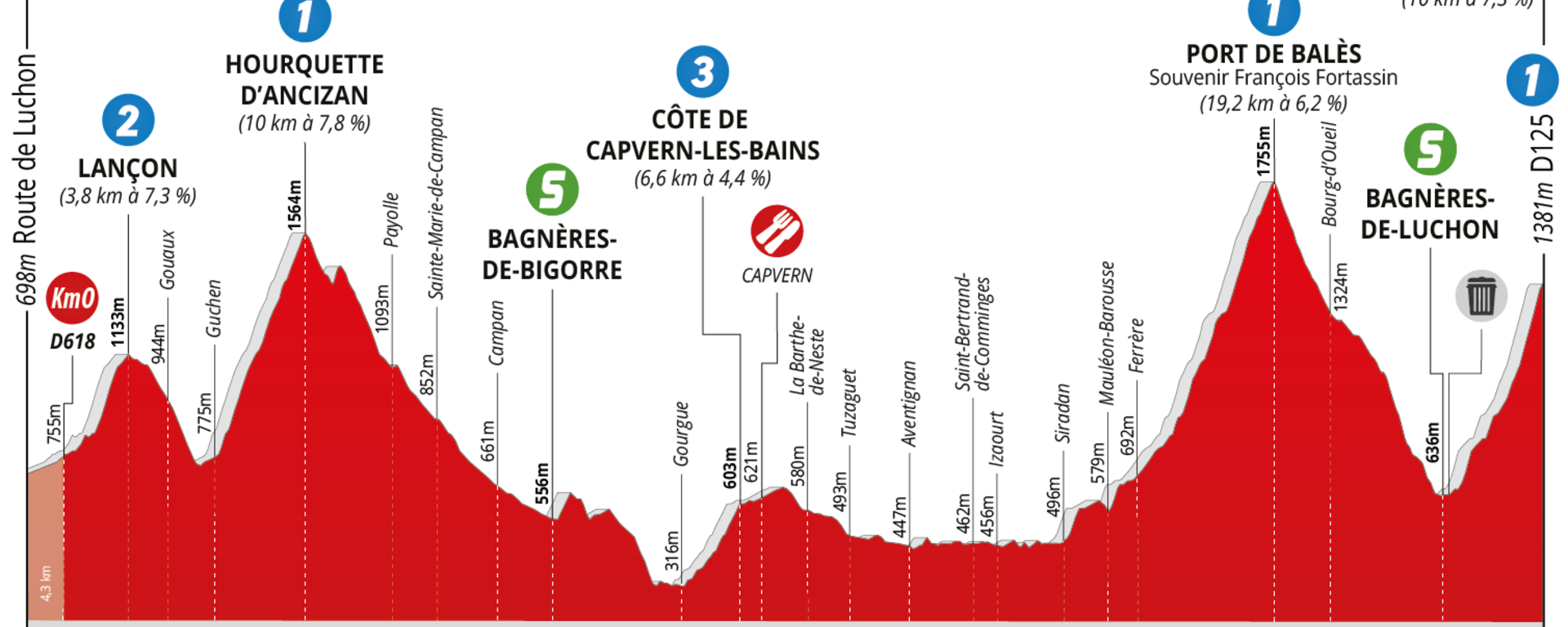 race profile of stage 3 of the Occitanie route