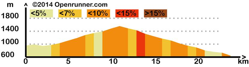 Profile of the course of Col de Peyresourde