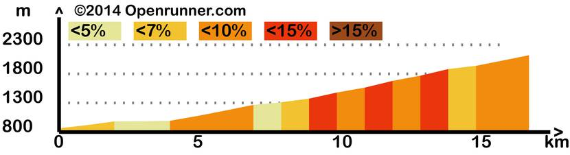 Profile of the Col du Tourmalet