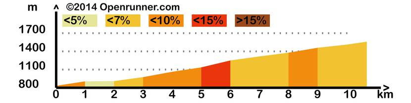 Race profile of the Col d'Azet